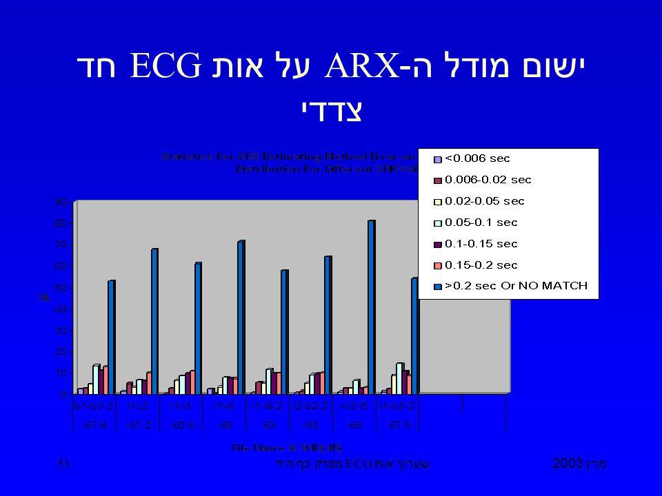 מרץ 2003 שערוך אות ECG מפרק כף היד 51 ישום מודל ה -ARX על אות ECG חד צדדי