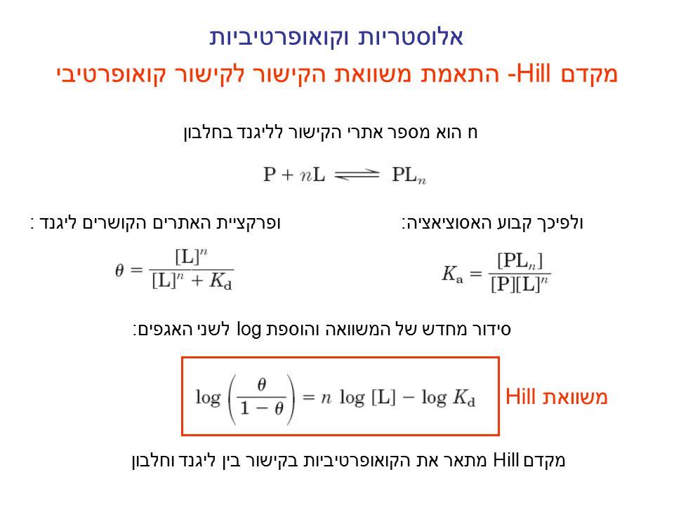 אלוסטריות וקואופרטיביות התאמת משוואת הקישור לקישור קואופרטיבי-Hill מקדם n הוא מספר אתרי הקישור לליגנד בחלבון ולפיכך קבוע האסוציאציה:ופרקציית האתרים הק