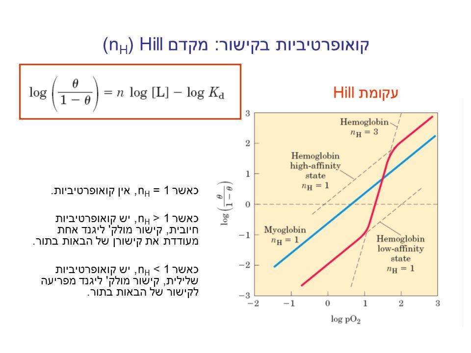 קואופרטיביות בקישור: מקדם Hill(n H ) כאשר n H = 1, אין קואופרטיביות. כאשר n H > 1, יש קואופרטיביות חיובית, קישור מולק' ליגנד אחת מעודדת את קישורן של ה