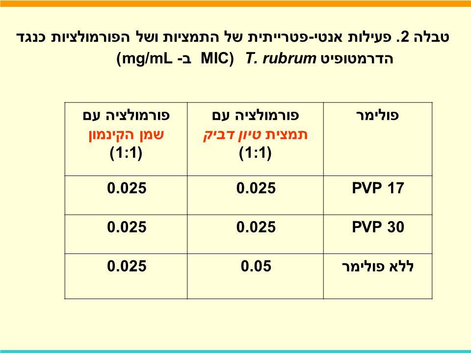 טבלה 2. פעילות אנטי-פטרייתית של התמציות ושל הפורמולציות כנגד הדרמטופיט T. rubrum MIC) ב- mg/mL) פולימרפורמולציה עם תמצית טיון דביק (1:1) פורמולציה עם