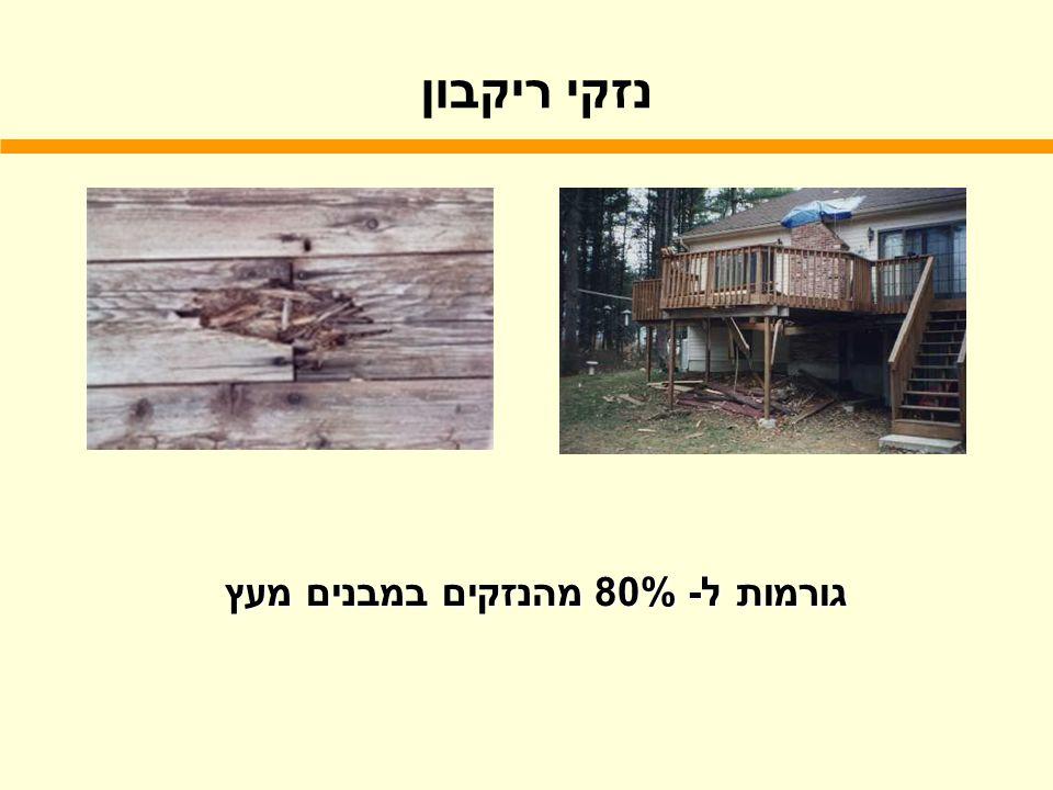 נזקי ריקבון גורמות ל- 80% מהנזקים במבנים מעץ