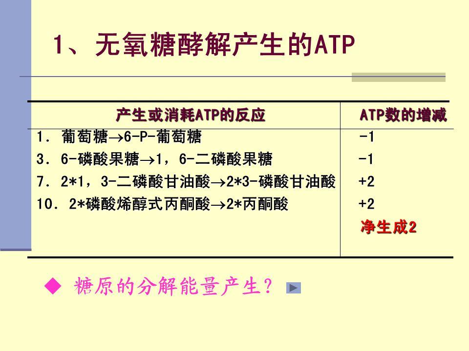 1、无氧糖酵解产生的ATP 产生或消耗ATP的反应 ATP数的增减 产生或消耗ATP的反应 ATP数的增减 1.葡萄糖  6-P-葡萄糖 -1 3.6-磷酸果糖  1,6-二磷酸果糖 -1 7.2*1,3-二磷酸甘油酸  2*3-磷酸甘油酸 +2 10.2*磷酸烯醇式丙酮酸  2*丙酮酸 +