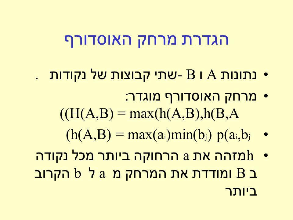 הגדרת מרחק האוסדורף נתונות A ו - B שתי קבוצות של נקודות.