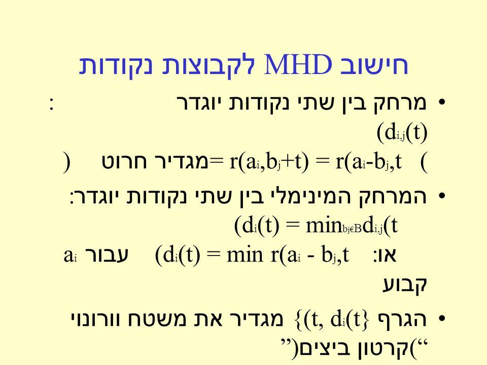 חישוב MHD לקבוצות נקודות מרחק בין שתי נקודות יוגדר : (d i,j (t) = r(a i,b j +t) = r(a i -b j,t ( מגדיר חרוט ) המרחק המינימלי בין שתי נקודות יוגדר : (d i (t) = min b j€ B d i,j (t או :(d i (t) = min r(a i - b j,t עבור a i קבוע הגרף {(t, d i (t} מגדיר את משטח וורונוי ( קרטון ביצים )