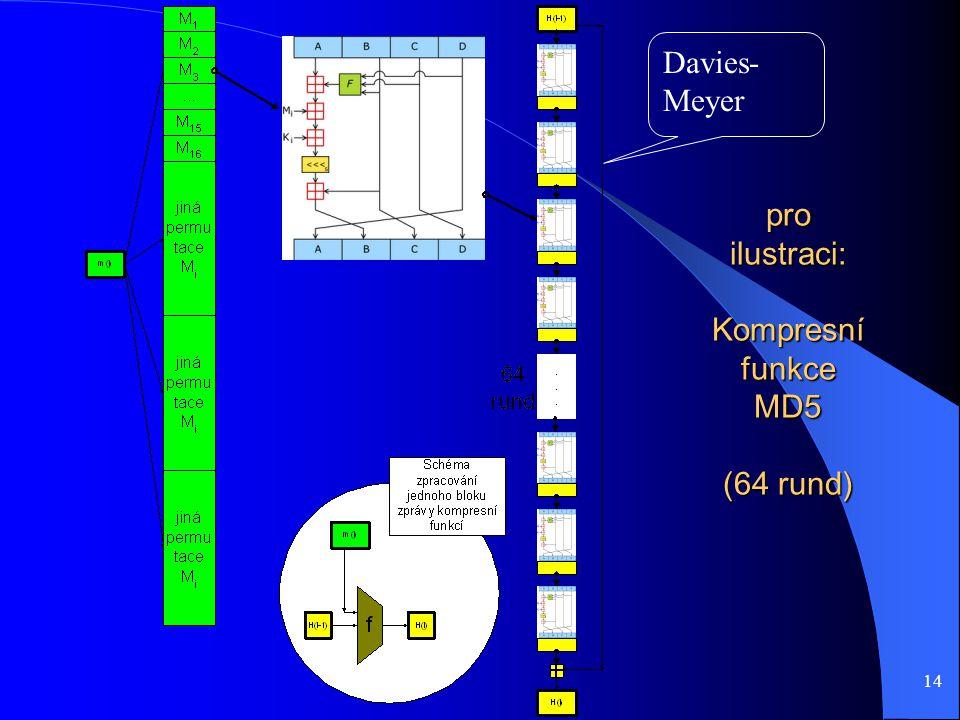 14 pro ilustraci: Kompresní funkce MD5 (64 rund) Davies- Meyer