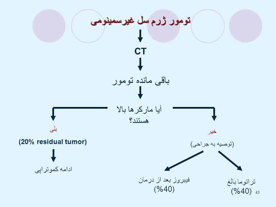 43 تومور ژرم سل غیرسمینومی CT باقی مانده تومور آیا مارکرها بالا هستند؟ خیر (توصیه به جراحی) بلی (20% residual tumor) ادامه کموتراپی فیبروز بعد از درمان (40%) تراتوما بالغ (40%)