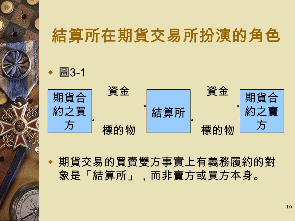 16 結算所在期貨交易所扮演的角色  圖 3-1  期貨交易的買賣雙方事實上有義務履約的對 象是「結算所」,而非賣方或買方本身。 期貨合 約之買 方 結算所 期貨合 約之賣 方 資金 標的物 資金 標的物