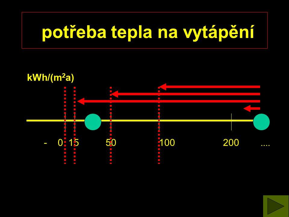 - 0 15 50 100 200.... potřeba tepla na vytápění kWh/(m 2 a)