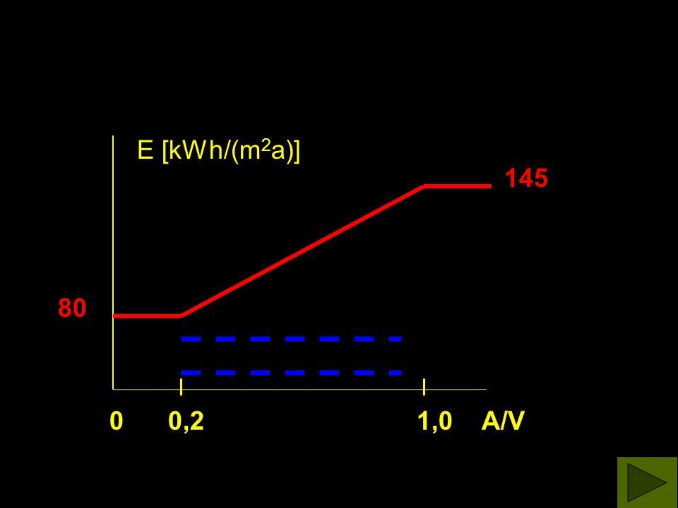 0 0,2 1,0 A/V E [kWh/(m 2 a)]80 145