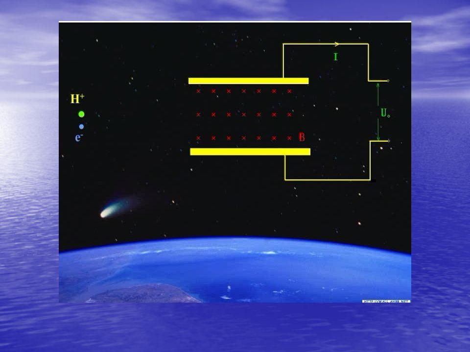 太阳半径约为 7.0 E5 km, 地日平均距离为 太阳半径约为 7.0 E5 km, 地日平均距离为 1.5 E8 km, 约为太阳半径的 215 倍,则发电的功率 密度大约为原来的 215 2 倍,即 1.5 E8 km, 约为太阳半径的 215 倍,则发电的功率 密度大约为原来的 215 2 倍,即 P 4.28E - 5W·m -3 P 4.28E - 5W·m -3 功率密度虽然还有些小,但这样已有可能用很 大体积的磁流通道实现大功率的太阳风发电, 前 景可观! 功率密度虽然还有些小,但这样已有可能用很 大体积的磁流通道实现大功率的太阳风发电, 前 景可观!