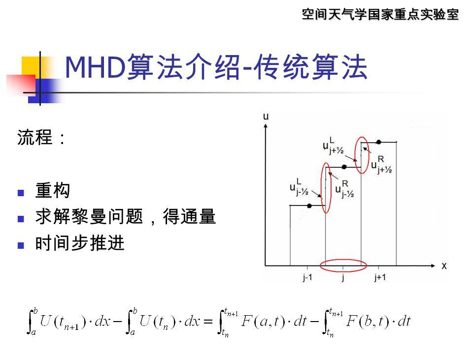 空间天气学国家重点实验室 磁场散度是怎么产生的?