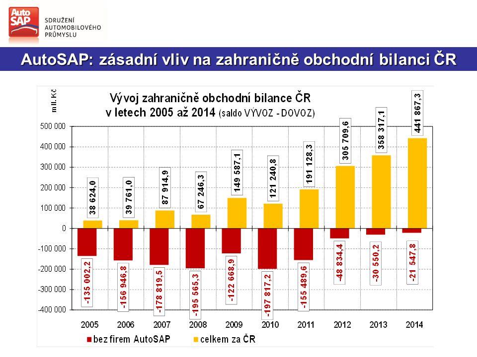 AutoSAP: zásadní vliv na zahraničně obchodní bilanci ČR