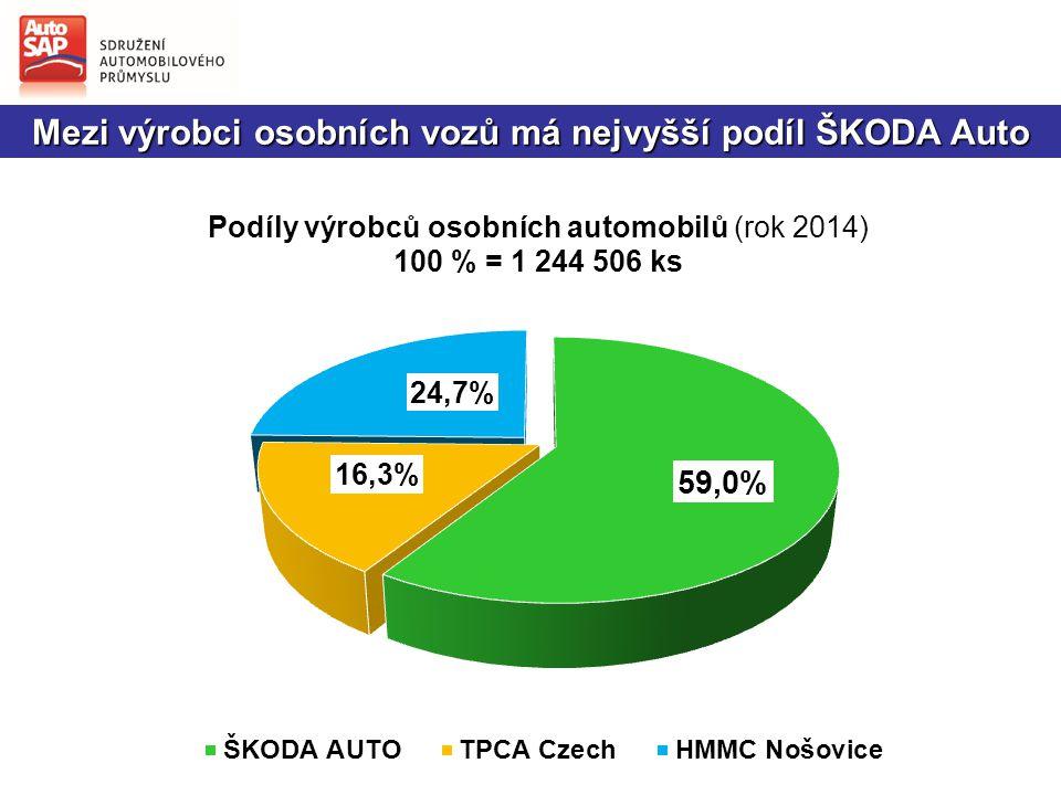 Mezi výrobci osobních vozů má nejvyšší podíl ŠKODA Auto