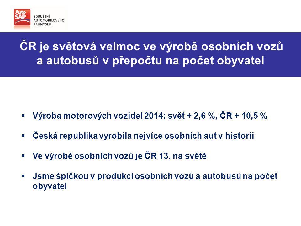 ČR je světová velmoc ve výrobě osobních vozů a autobusů v přepočtu na počet obyvatel  Výroba motorových vozidel 2014: svět + 2,6 %, ČR + 10,5 %  Česká republika vyrobila nejvíce osobních aut v historii  Ve výrobě osobních vozů je ČR 13.