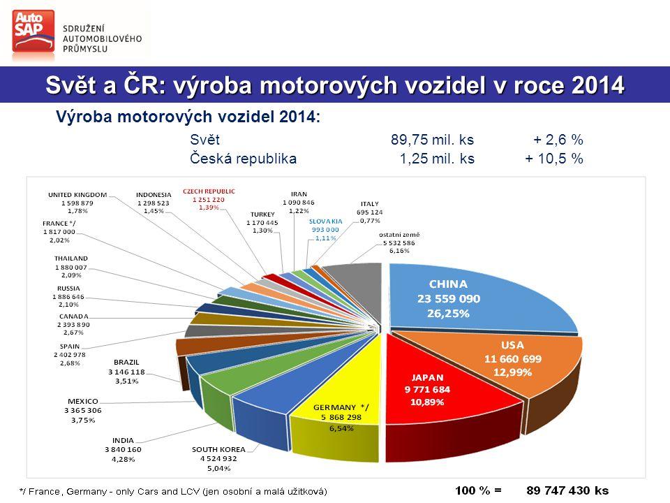 Svět a ČR: výroba motorových vozidel v roce 2014 Výroba motorových vozidel 2014: Svět89,75 mil.