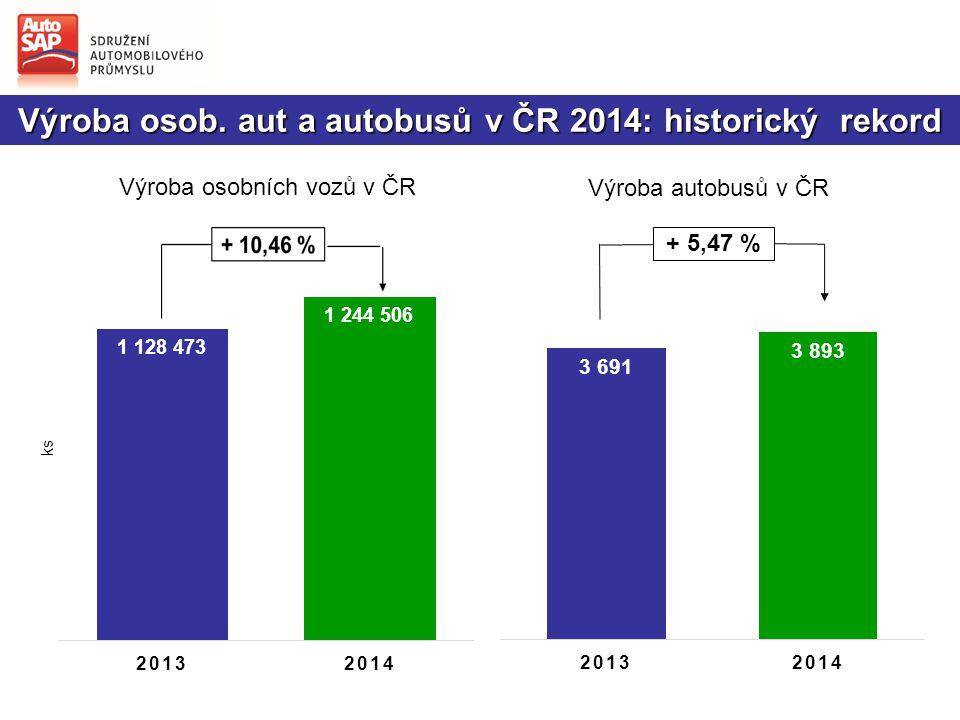 Výroba osob. aut a autobusů v ČR 2014: historický rekord + 5,47 % Výroba osobních vozů v ČR Výroba autobusů v ČR