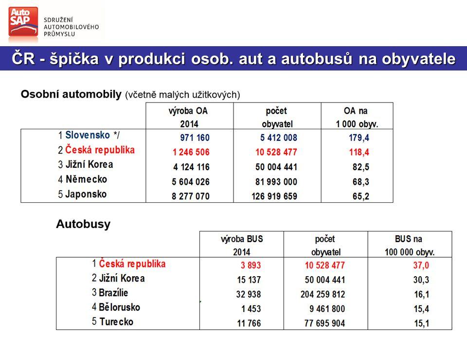 ČR - špička v produkci osob. aut a autobusů na obyvatele
