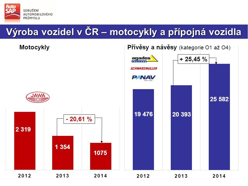 + 25,45 % Motocykly - 20,61 % Přívěsy a návěsy (kategorie O1 až O4) Výroba vozidel v ČR – motocykly a přípojná vozidla