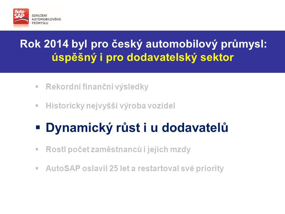 Rok 2014 byl pro český automobilový průmysl: úspěšný i pro dodavatelský sektor  Rekordní finanční výsledky  Historicky nejvyšší výroba vozidel  Dynamický růst i u dodavatelů  Rostl počet zaměstnanců i jejich mzdy  AutoSAP oslavil 25 let a restartoval své priority