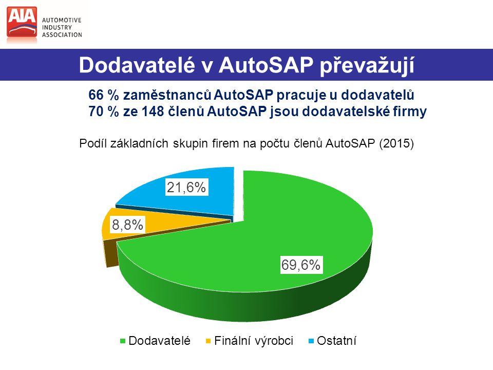 Dodavatelé v AutoSAP převažují 66 % zaměstnanců AutoSAP pracuje u dodavatelů 70 % ze 148 členů AutoSAP jsou dodavatelské firmy
