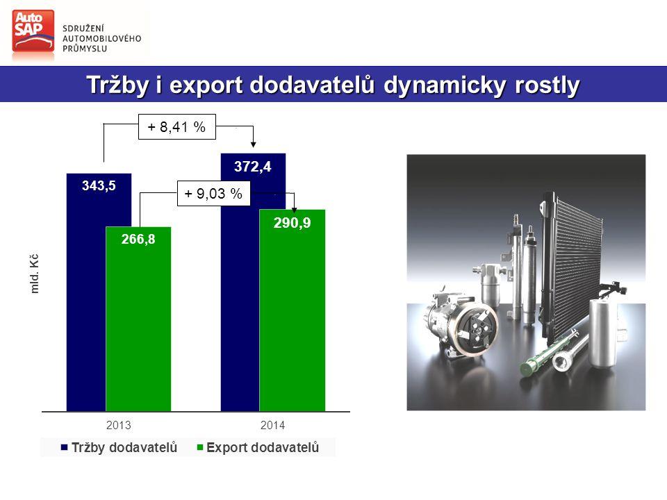 Tržby i export dodavatelů dynamicky rostly + 8,41 %+ 9,03 %