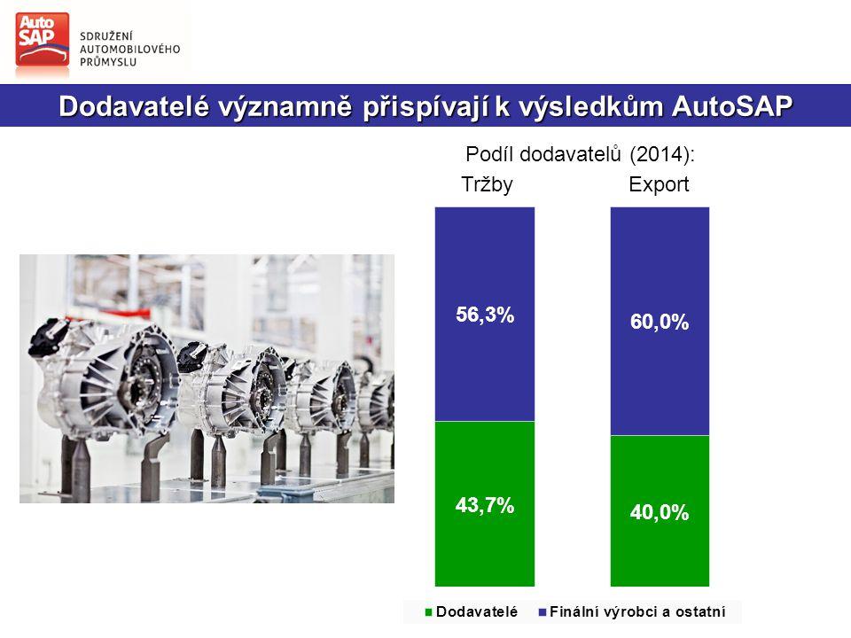 Dodavatelé významně přispívají k výsledkům AutoSAP Podíl dodavatelů (2014): Export Tržby