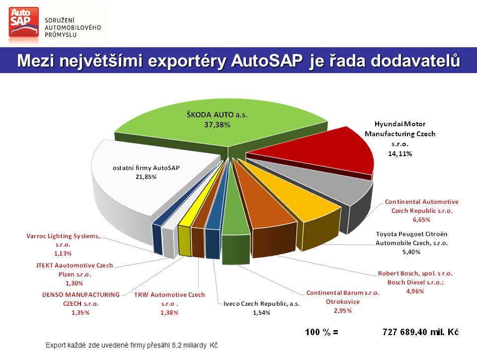 Mezi největšími exportéry AutoSAP je řada dodavatelů Export každé zde uvedené firmy přesáhl 8,2 miliardy Kč