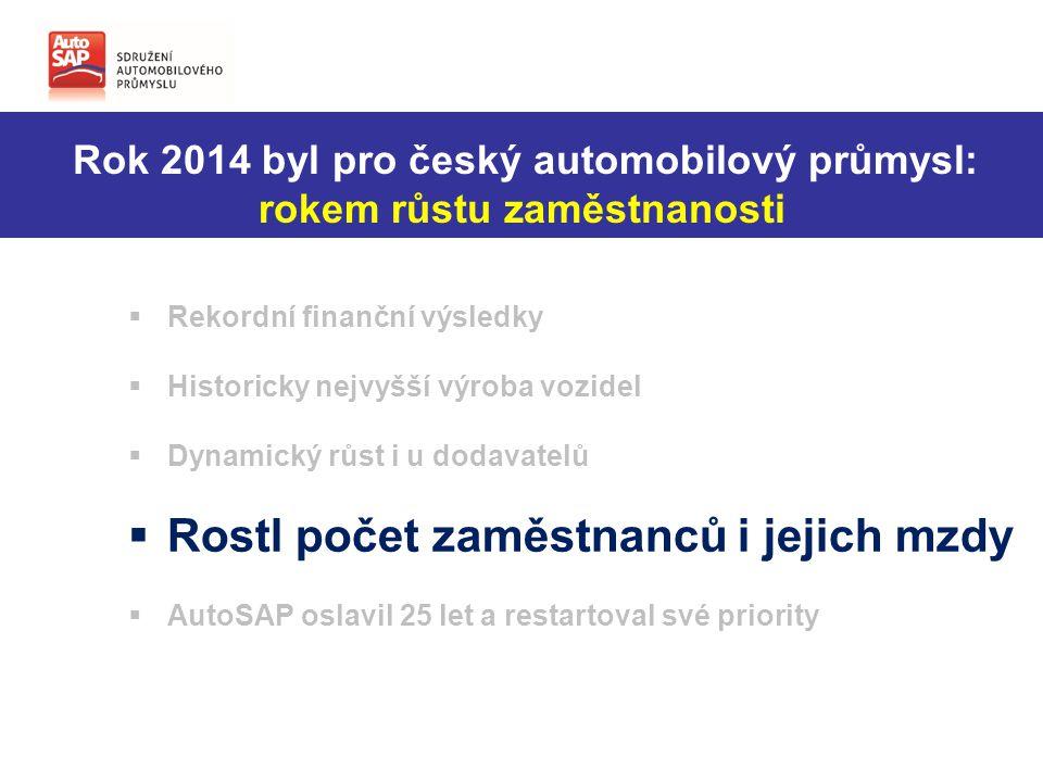 Rok 2014 byl pro český automobilový průmysl: rokem růstu zaměstnanosti  Rekordní finanční výsledky  Historicky nejvyšší výroba vozidel  Dynamický růst i u dodavatelů  Rostl počet zaměstnanců i jejich mzdy  AutoSAP oslavil 25 let a restartoval své priority