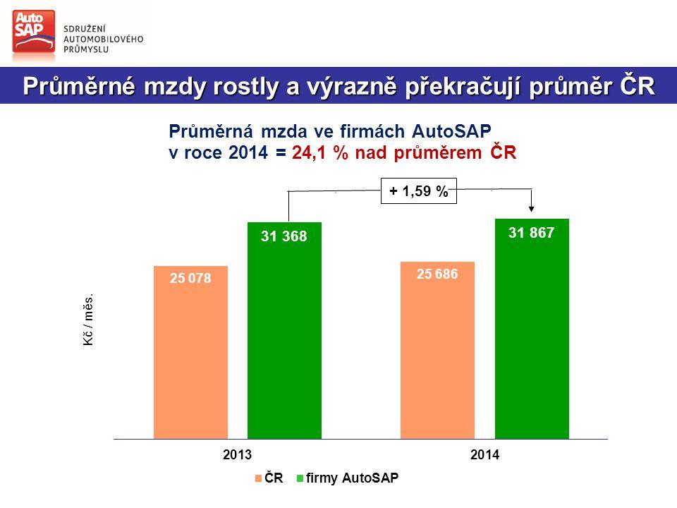 Průměrné mzdy rostly a výrazně překračují průměr ČR + 1,59 %