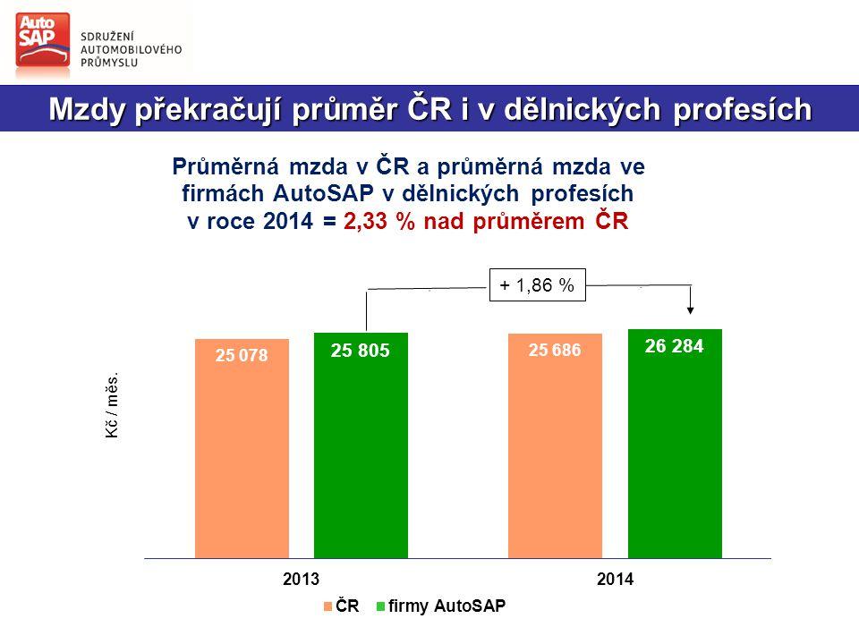 Mzdy překračují průměr ČR i v dělnických profesích + 1,86 %