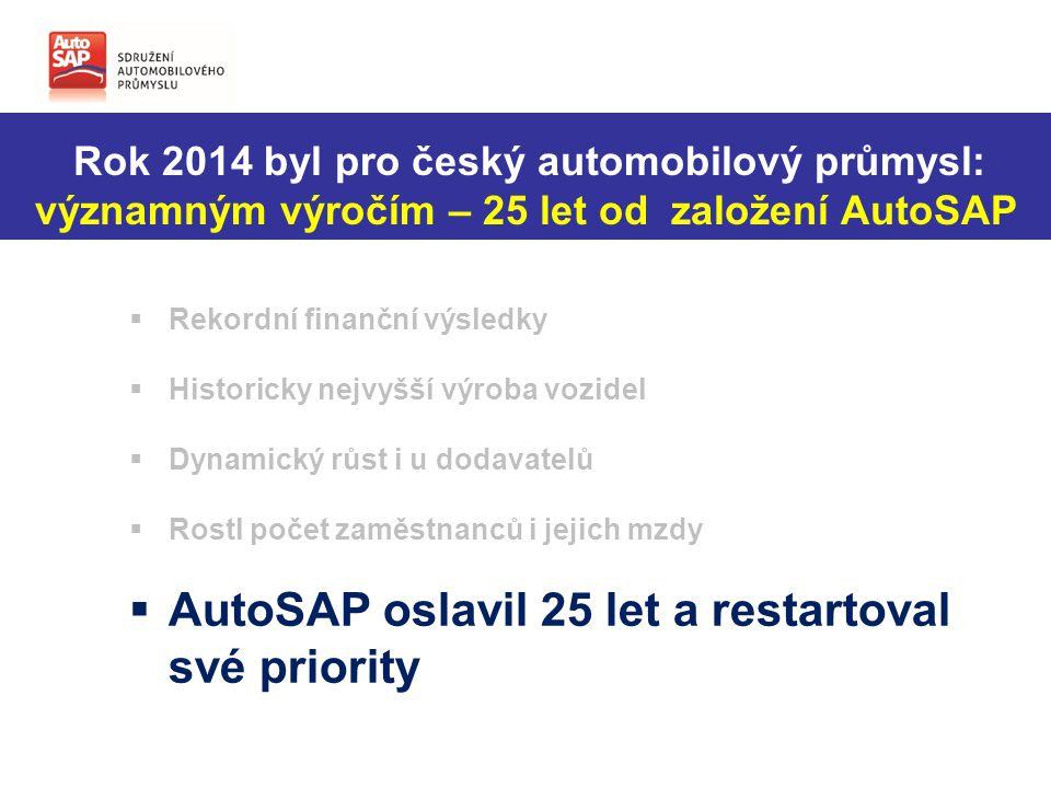 Rok 2014 byl pro český automobilový průmysl: významným výročím – 25 let od založení AutoSAP  Rekordní finanční výsledky  Historicky nejvyšší výroba vozidel  Dynamický růst i u dodavatelů  Rostl počet zaměstnanců i jejich mzdy  AutoSAP oslavil 25 let a restartoval své priority