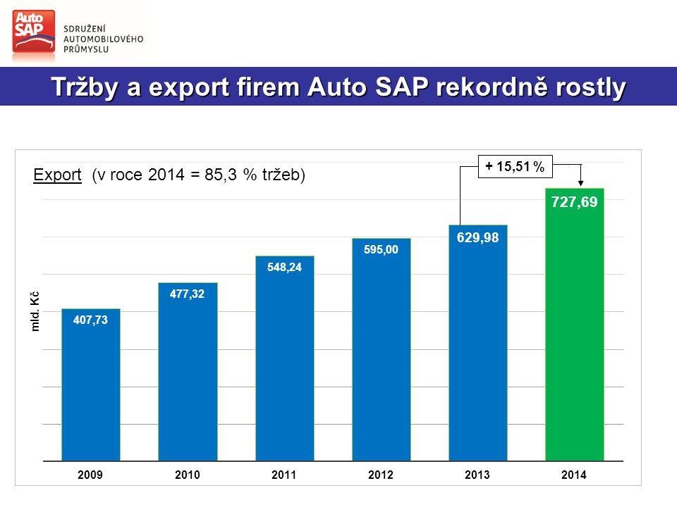 + 15,51 % Tržby a export firem Auto SAP rekordně rostly Export (v roce 2014 = 85,3 % tržeb)
