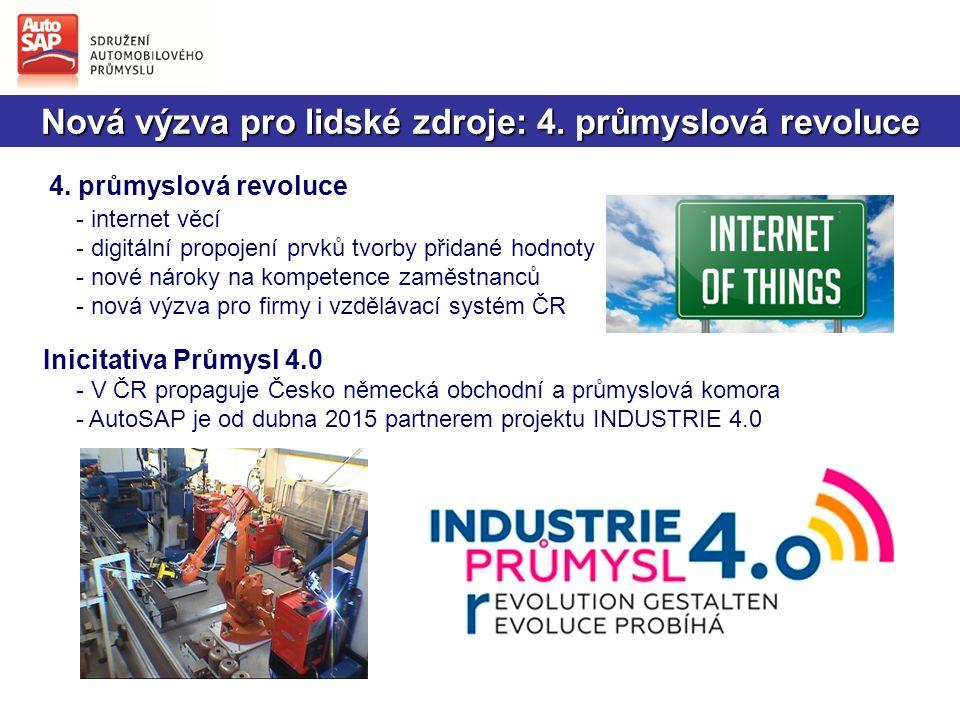Nová výzva pro lidské zdroje: 4.průmyslová revoluce 4.