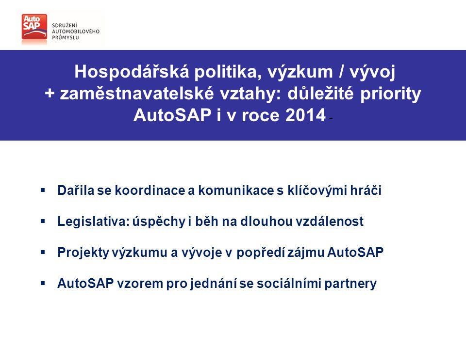 Hospodářská politika, výzkum / vývoj + zaměstnavatelské vztahy: důležité priority AutoSAP i v roce 2014 -  Dařila se koordinace a komunikace s klíčovými hráči  Legislativa: úspěchy i běh na dlouhou vzdálenost  Projekty výzkumu a vývoje v popředí zájmu AutoSAP  AutoSAP vzorem pro jednání se sociálními partnery