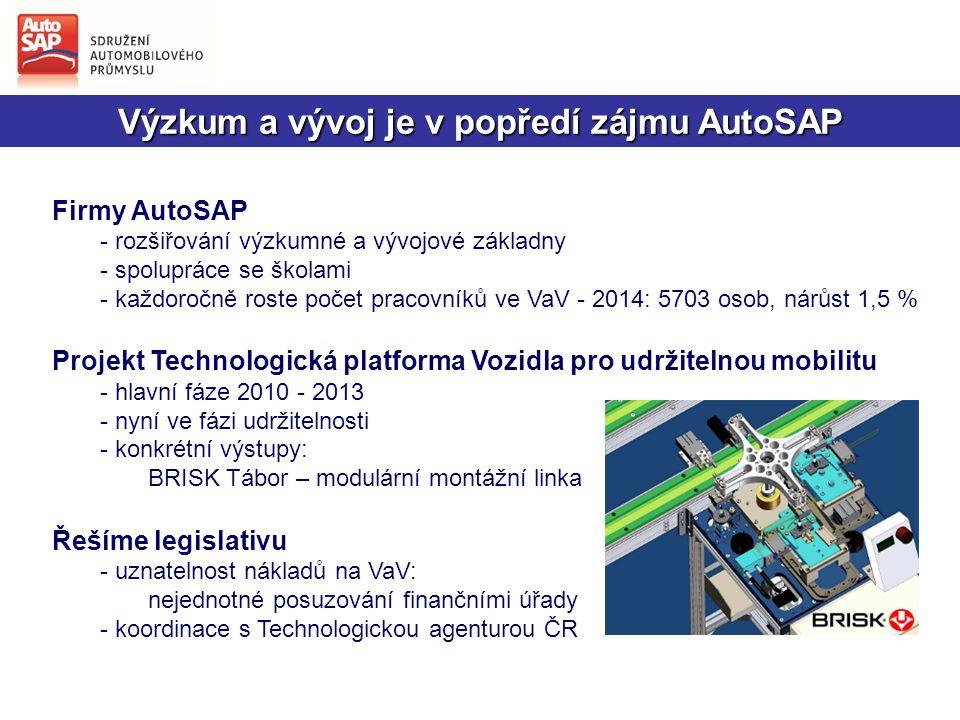 Výzkum a vývoj je v popředí zájmu AutoSAP Firmy AutoSAP - rozšiřování výzkumné a vývojové základny - spolupráce se školami - každoročně roste počet pracovníků ve VaV - 2014: 5703 osob, nárůst 1,5 % Projekt Technologická platforma Vozidla pro udržitelnou mobilitu - hlavní fáze 2010 - 2013 - nyní ve fázi udržitelnosti - konkrétní výstupy: BRISK Tábor – modulární montážní linka Řešíme legislativu - uznatelnost nákladů na VaV: nejednotné posuzování finančními úřady - koordinace s Technologickou agenturou ČR