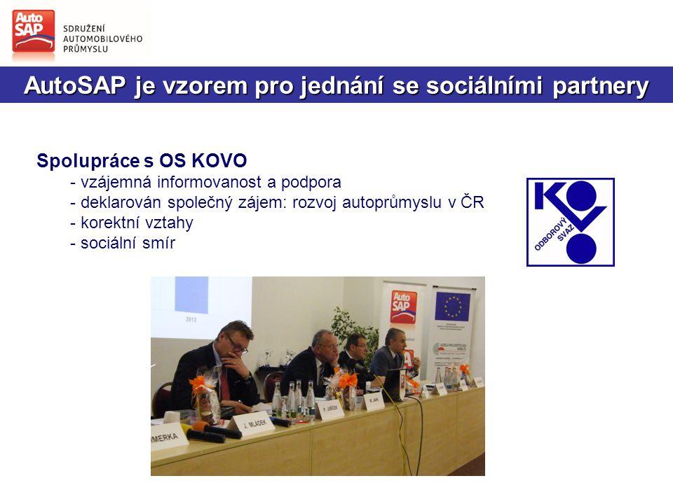 AutoSAP je vzorem pro jednání se sociálními partnery Spolupráce s OS KOVO - vzájemná informovanost a podpora - deklarován společný zájem: rozvoj autoprůmyslu v ČR - korektní vztahy - sociální smír