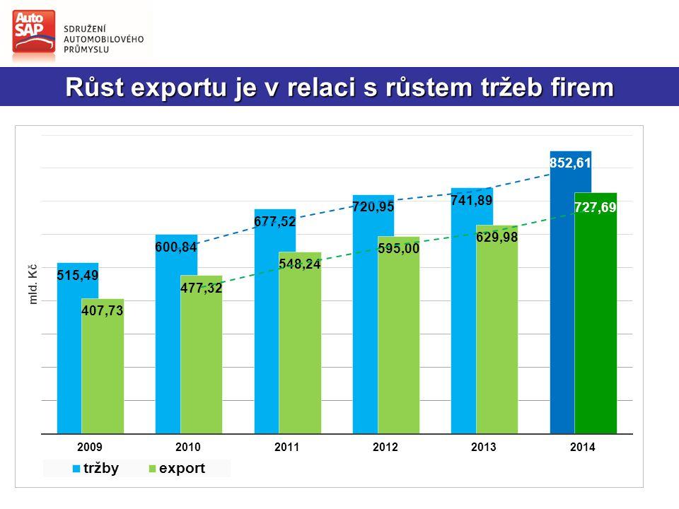 Růst exportu je v relaci s růstem tržeb firem