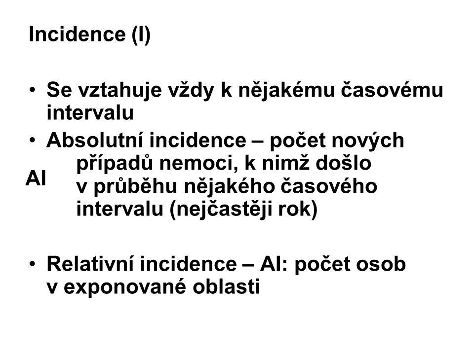 Incidence (I) Se vztahuje vždy k nějakému časovému intervalu Absolutní incidence – počet nových případů nemoci, k nimž došlo v průběhu nějakého časové
