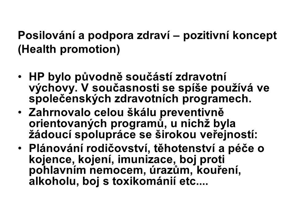 Posilování a podpora zdraví – pozitivní koncept (Health promotion) HP bylo původně součástí zdravotní výchovy. V současnosti se spíše používá ve spole