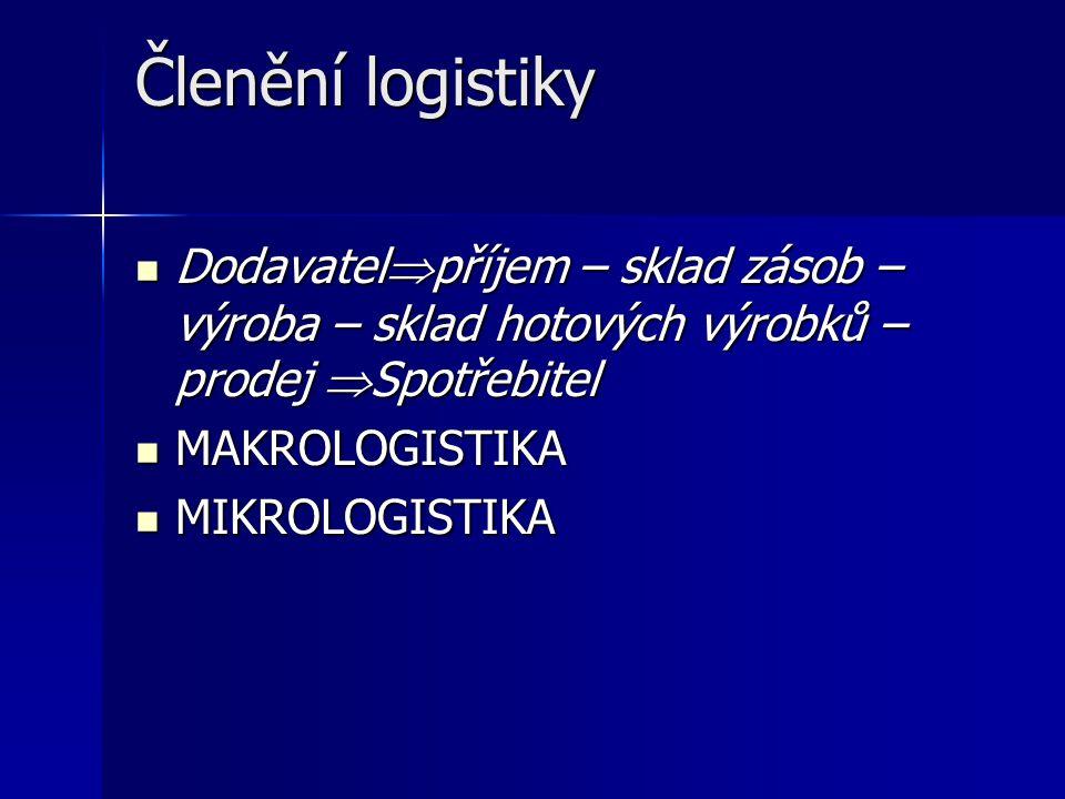 Podniková logistika  Logistický podnik realizuje propojení mezi dodavatelem a zákazníkem, realizuje část logistických řetězců vně organizace  Podniková logistika Nákup základního, pomocného materiálu, polotovarů a dílčích výrobků od subdodavatelů Nákup základního, pomocného materiálu, polotovarů a dílčích výrobků od subdodavatelů Řízení materiálového toku podnikem Řízení materiálového toku podnikem Dodávky výrobků zákazníkům Dodávky výrobků zákazníkům  Obchodní logistika (oběhová logistika) Zaměřena na řízení pohybu zboží od výroby až k zákazníkovi Zaměřena na řízení pohybu zboží od výroby až k zákazníkovi Logistické řetězce jsou realizovány od výrobních podniků, přes dopravu do velkoobchodu a maloobchodu až k finálnímu zákazníkovi Logistické řetězce jsou realizovány od výrobních podniků, přes dopravu do velkoobchodu a maloobchodu až k finálnímu zákazníkovi