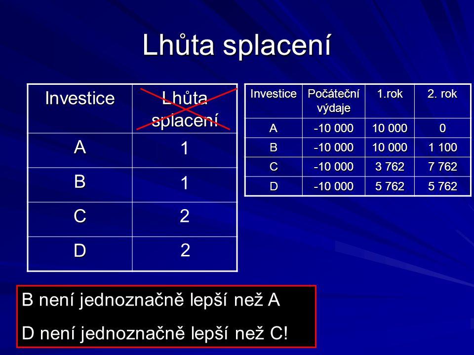 Lhůta splacení Investice Počáteční výdaje 1.rok 2.