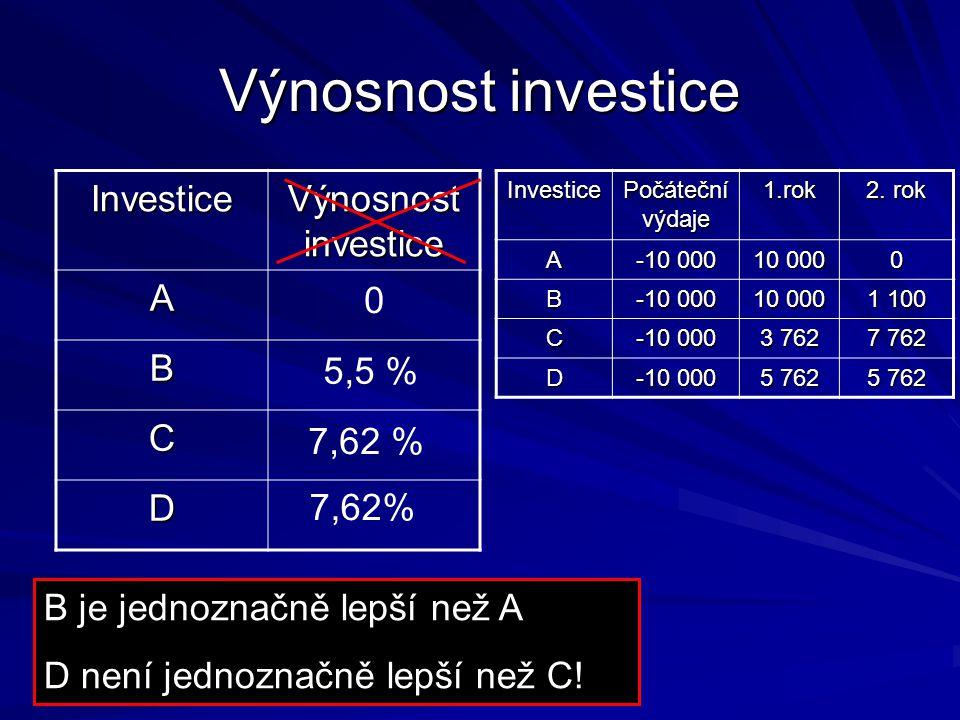 Výnosnost investice Investice Počáteční výdaje 1.rok 2.
