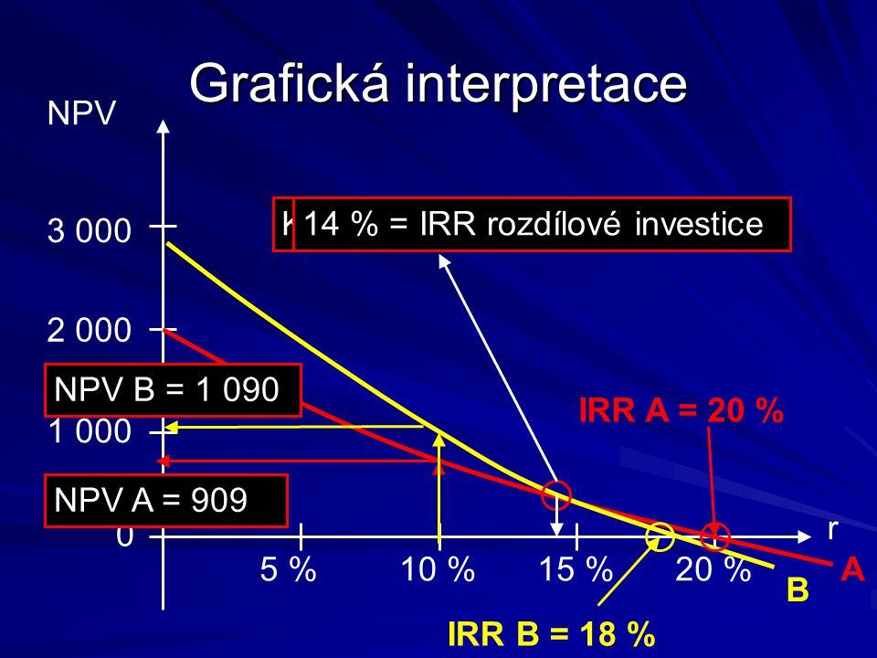 Grafická interpretace 1 000 2 000 3 000 NPV 5 %10 %15 %20 % r 0 A B IRR A = 20 % IRR B = 18 % Kde je průsečík?14 % = IRR rozdílové investice NPV A = 909 NPV B = 1 090