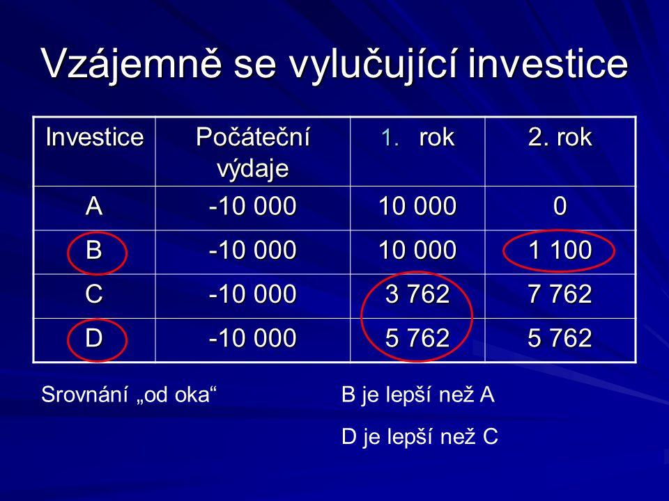 Vzájemně se vylučující investice Investice Počáteční výdaje 1.