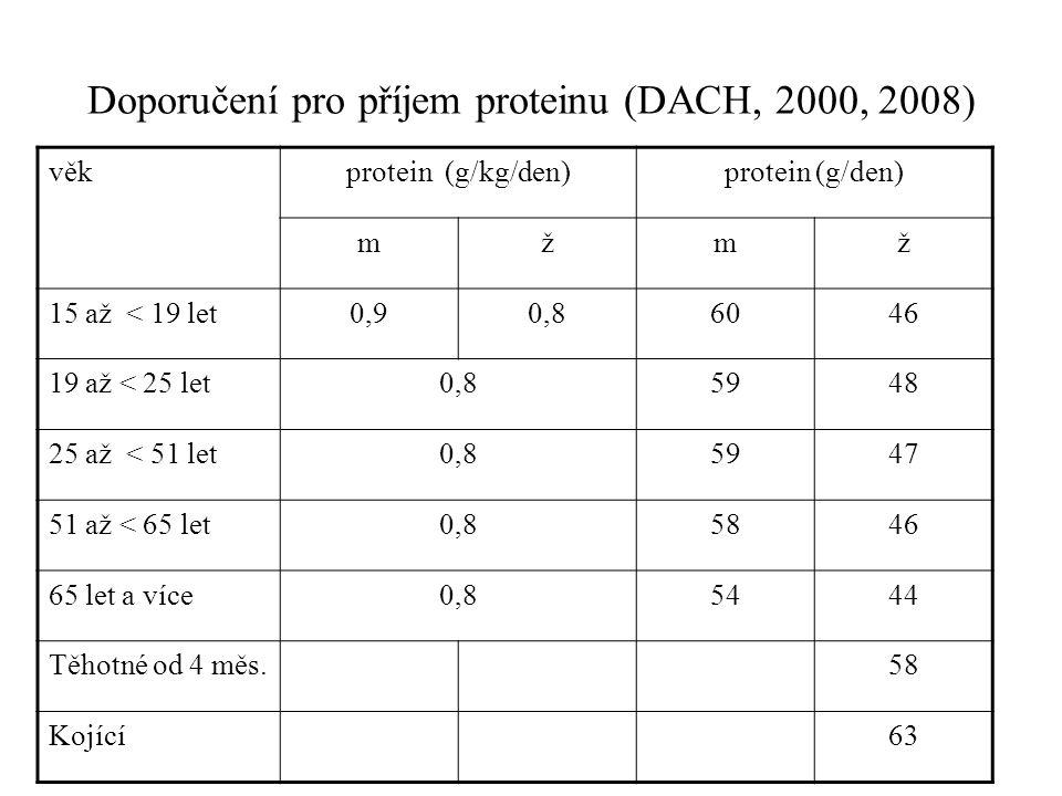 Doporučení pro příjem proteinu (DACH, 2000, 2008) věkprotein (g/kg/den)protein (g/den) mžmž 15 až < 19 let0,90,86046 19 až < 25 let0,85948 25 až < 51