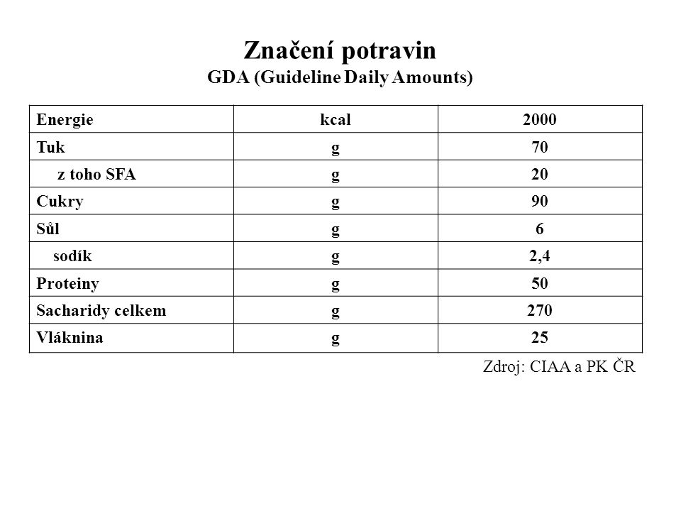 Značení potravin GDA (Guideline Daily Amounts) Energiekcal2000 Tukg70 z toho SFAg20 Cukryg90 Sůlg6 sodíkg2,4 Proteinyg50 Sacharidy celkemg270 Vláknina