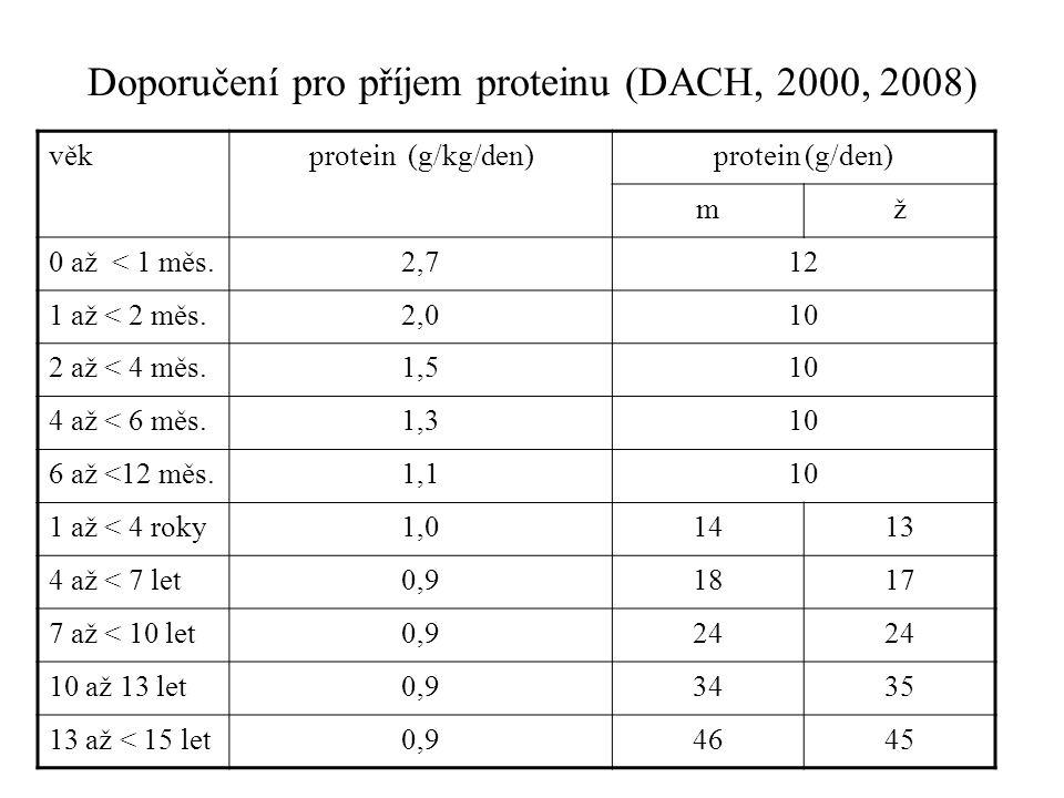 Doporučení pro příjem proteinu (DACH, 2000, 2008) věkprotein (g/kg/den)protein (g/den) mž 0 až < 1 měs.2,712 1 až < 2 měs.2,010 2 až < 4 měs.1,510 4 a
