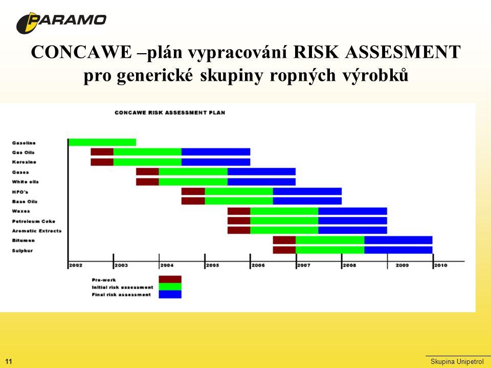 11Skupina Unipetrol CONCAWE –plán vypracování RISK ASSESMENT pro generické skupiny ropných výrobků