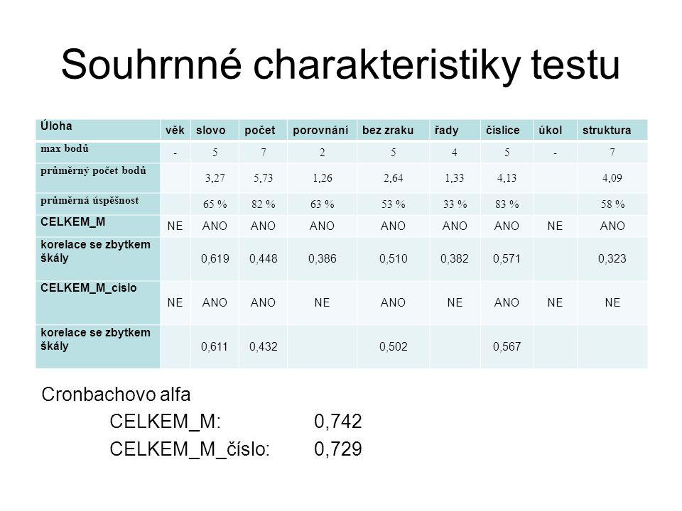 Souhrnné charakteristiky testu Cronbachovo alfa CELKEM_M: 0,742 CELKEM_M_číslo: 0,729 Úloha věkslovopočetporovnáníbez zrakuřadyčísliceúkolstruktura ma
