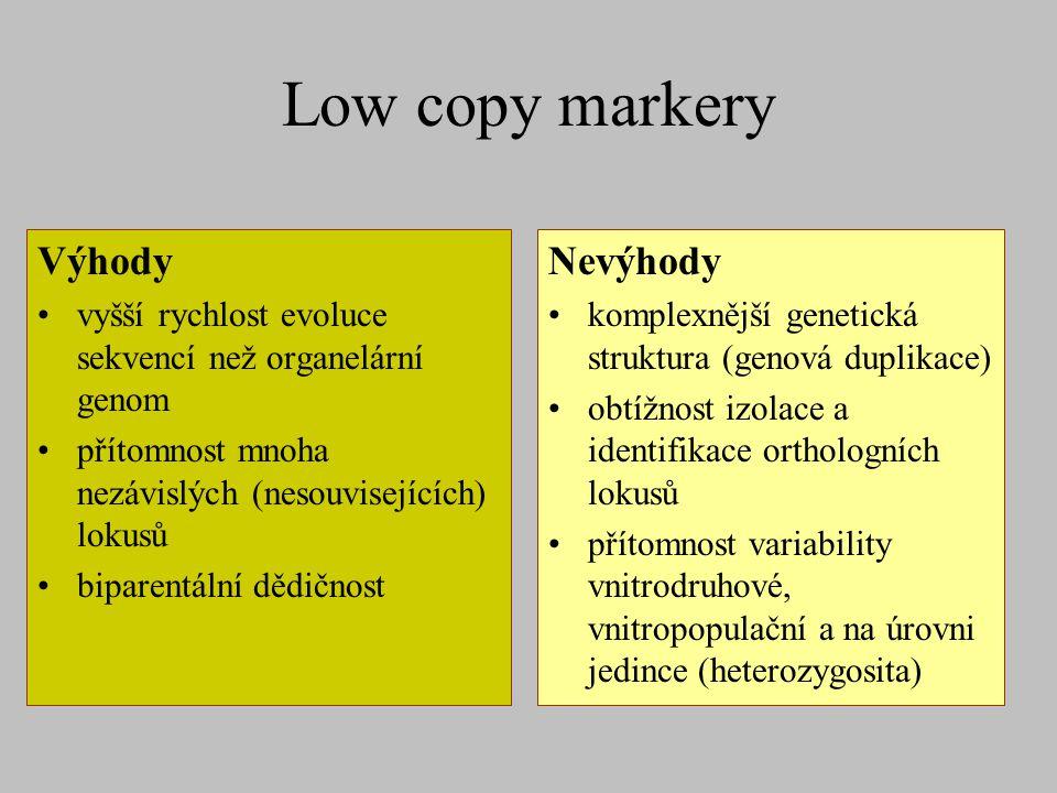Low copy markery Výhody vyšší rychlost evoluce sekvencí než organelární genom přítomnost mnoha nezávislých (nesouvisejících) lokusů biparentální dědič